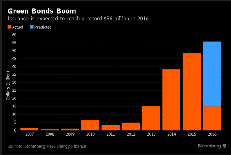 Bloomberg Green Bonds Boom