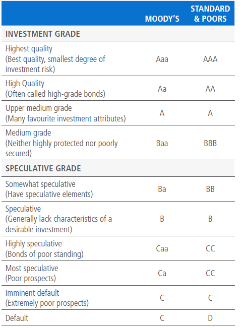 Debt Instrument Ratings